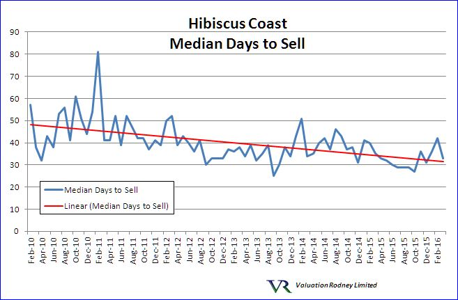 Hibiscus Coast Median Days to Sell graph