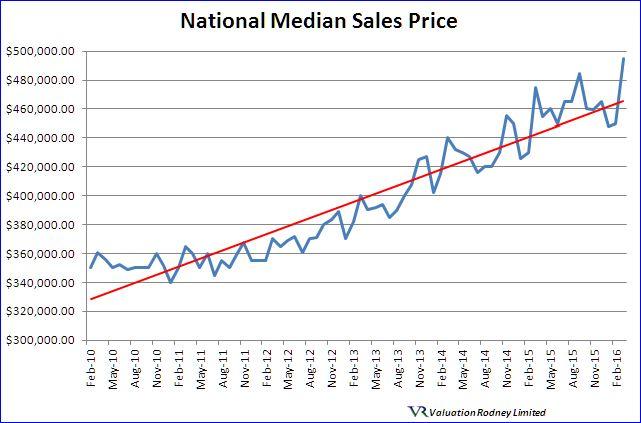 Valuation Rodney Ltd Property News